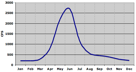 Monthly Animas River Flows